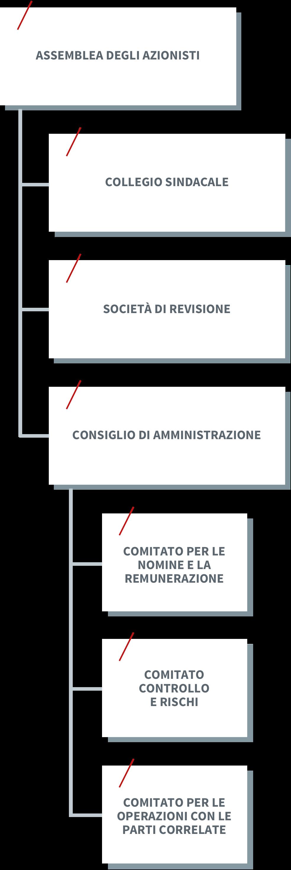 organigramma_page_immagine_mobile
