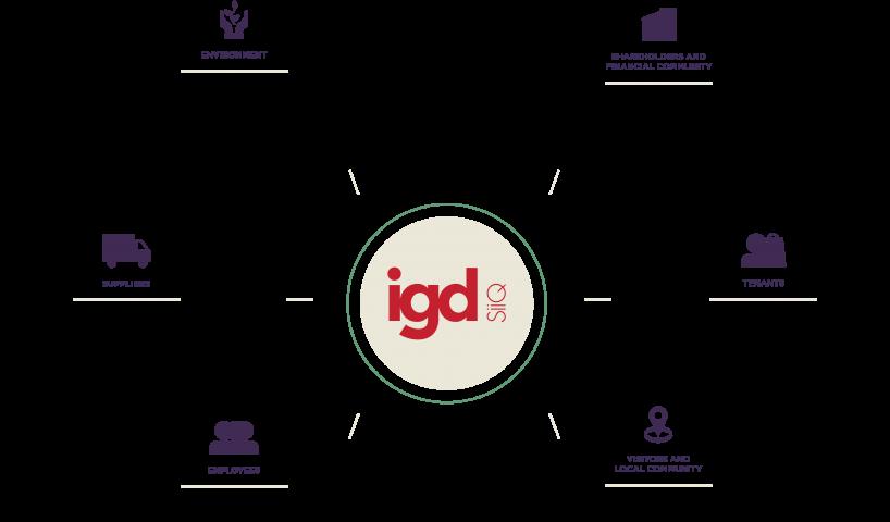 Sostenibilità - Gli stakeholder di IGD ENG