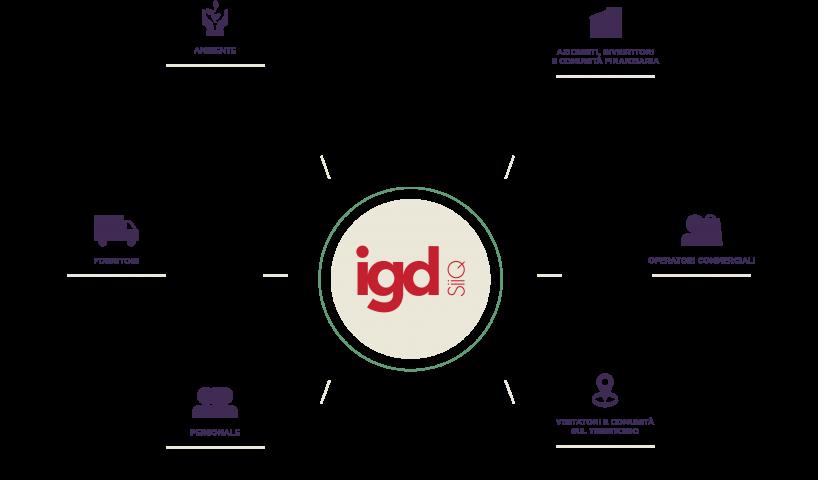 Sostenibilità - Gli stakeholder di IGD ITA