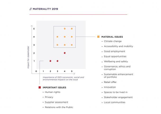 Sostenibilità - materialità ENG