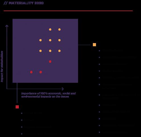 Sostenibilità - Analisi di materialità ENG